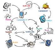 Social media communication network chart drawing