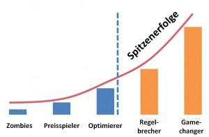 Grafik Evolution der Unternehmen