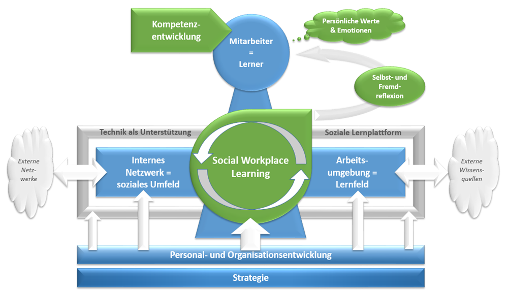SocialWorkplaceLearning