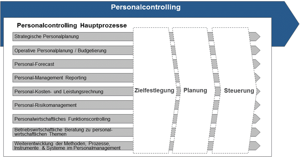 Personalcontrolling Hauptprozesse