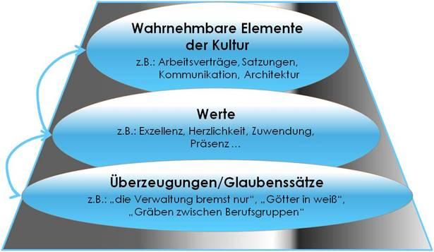 Unternehmenskultur nach E. Schein