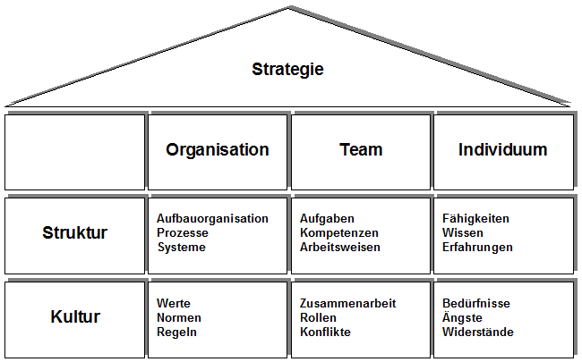 Kraus_Struktur_ChangeManagement