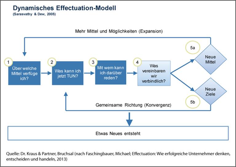 managementmodell