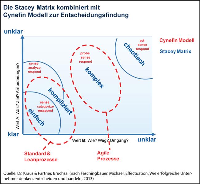 stacey-matrix