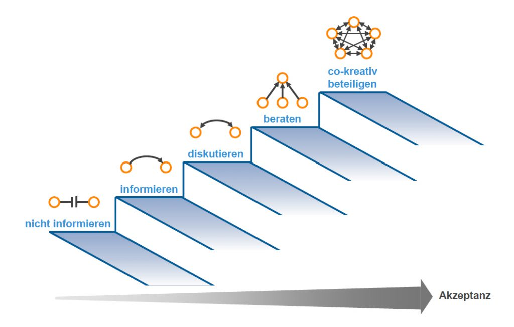 Change-Kompetenzen_Grafik-Stufen_zur_Akzeptanz