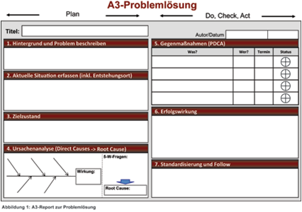 A3-Report-Formblatt