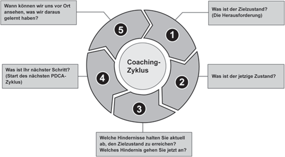 Der Kata-Coaching Zyklus