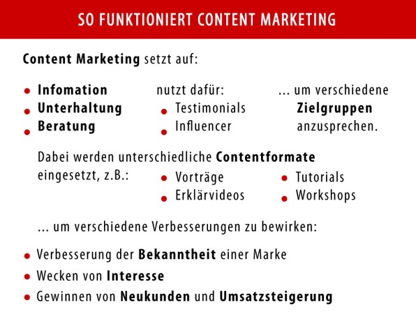 Was ist Content Marketing