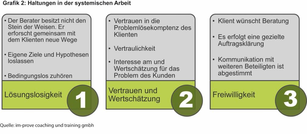 Grafik 2 Systemische Beratung