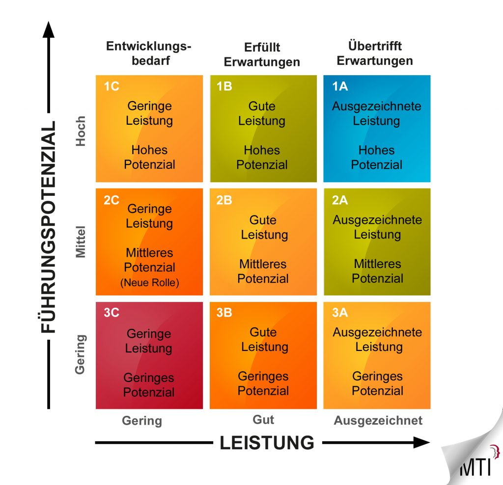 Personaldurchsprache 1
