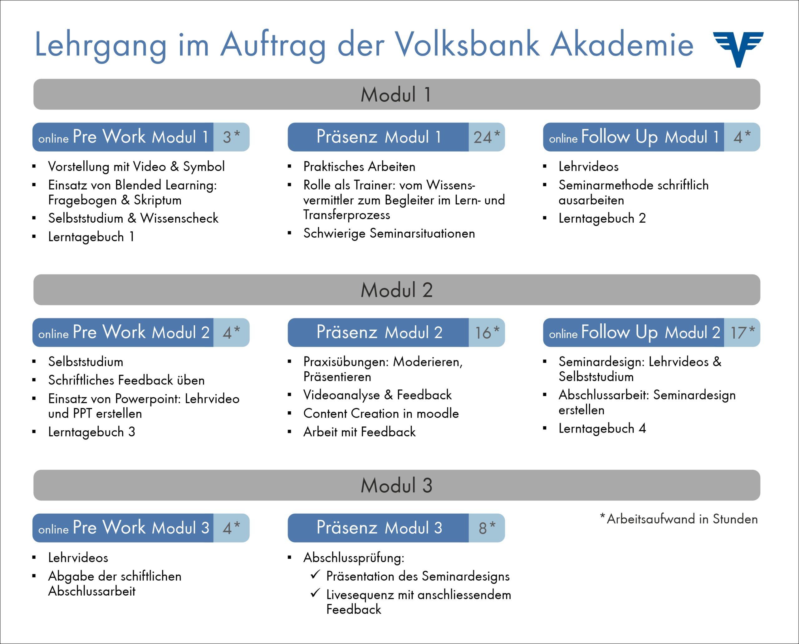 BDVT-Trainingspreis-Bericht-Grafik