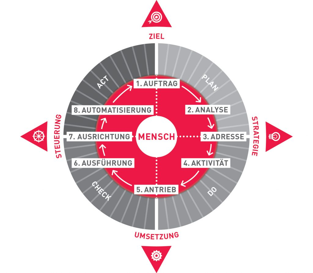 Grafik 8A
