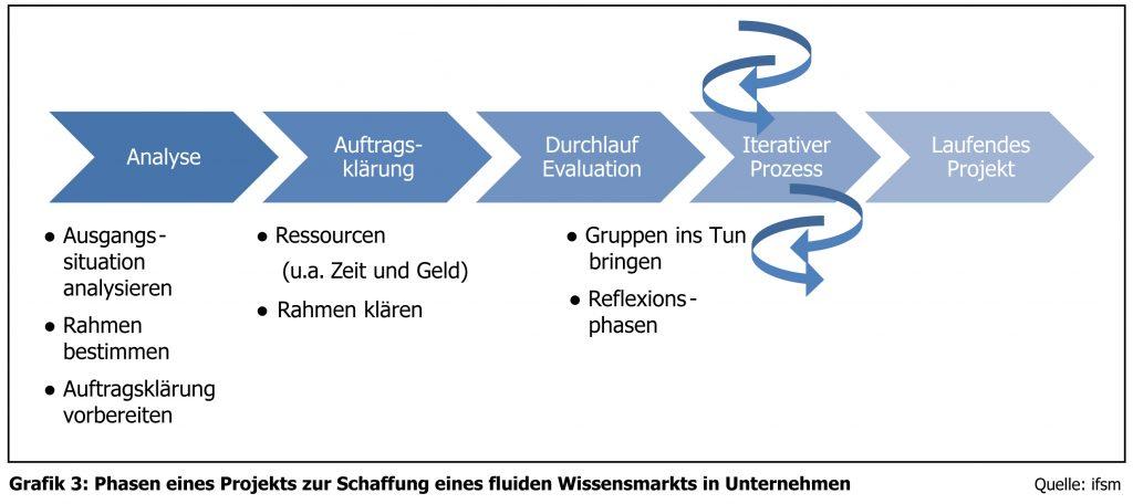 Wissensmanagement 3