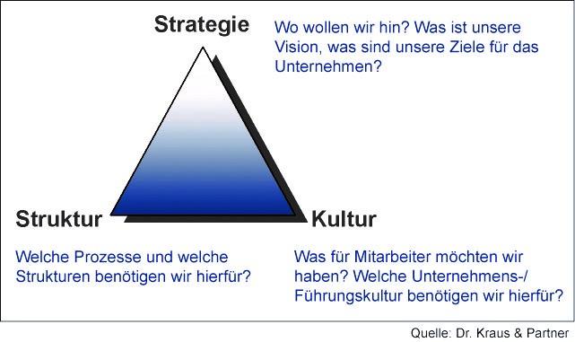 Unternehmensfusionen Grafik 2