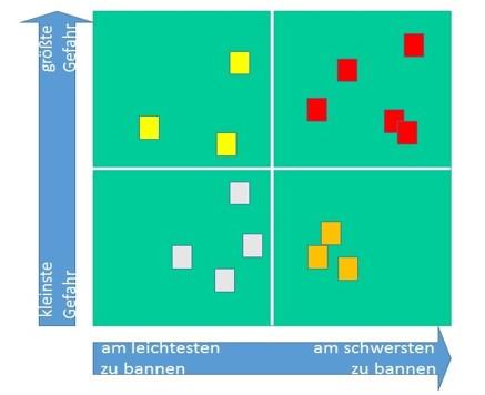 Matrix zur Visualisierung von Gefahrenpotenzial für die Zukunft