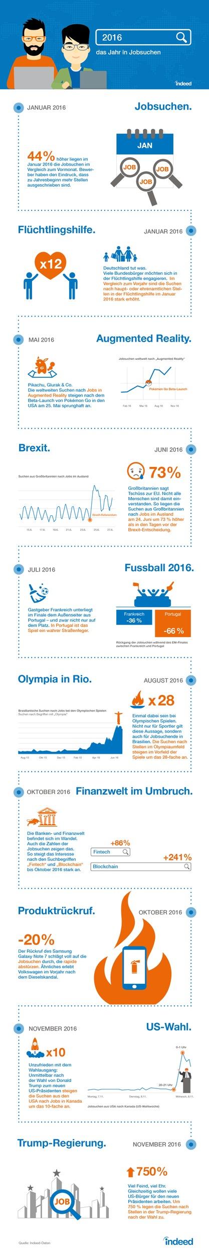 das-jahr-2016-in-jobsuchen-wie-wahlen-sport-und-neue-technologien-die-suchanfragen-beeinflussen
