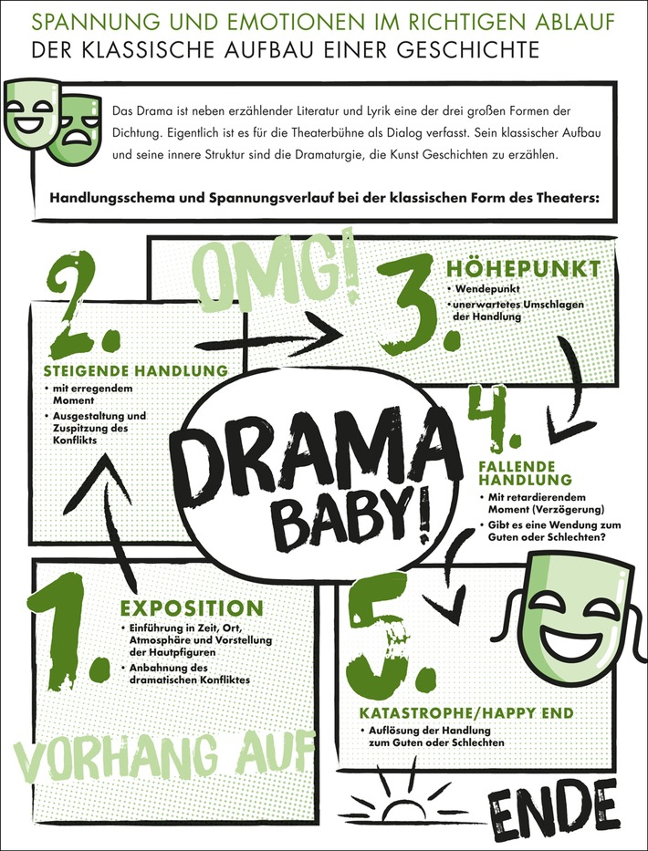 blogpost-drama-baby-wie-sie-ihre-geschichte-spannend-aufbauen