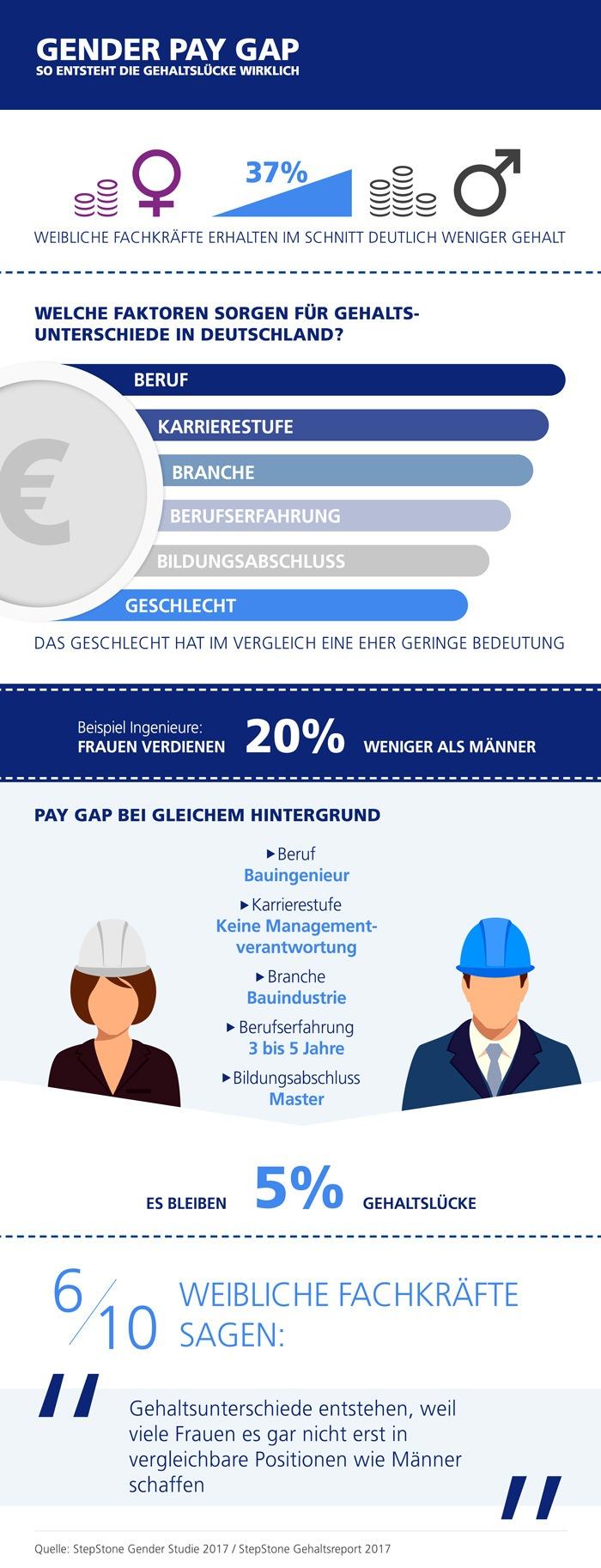 equal-pay-day-gleiche-bezahlung-bei-gleicher-arbeit-allein-kann-die-luecke-nicht-schliessen