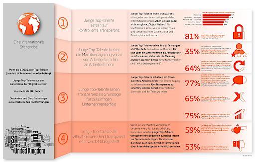 Digitale Top-Talente: MŸssen Unternehmen heute všllig transparent sein?