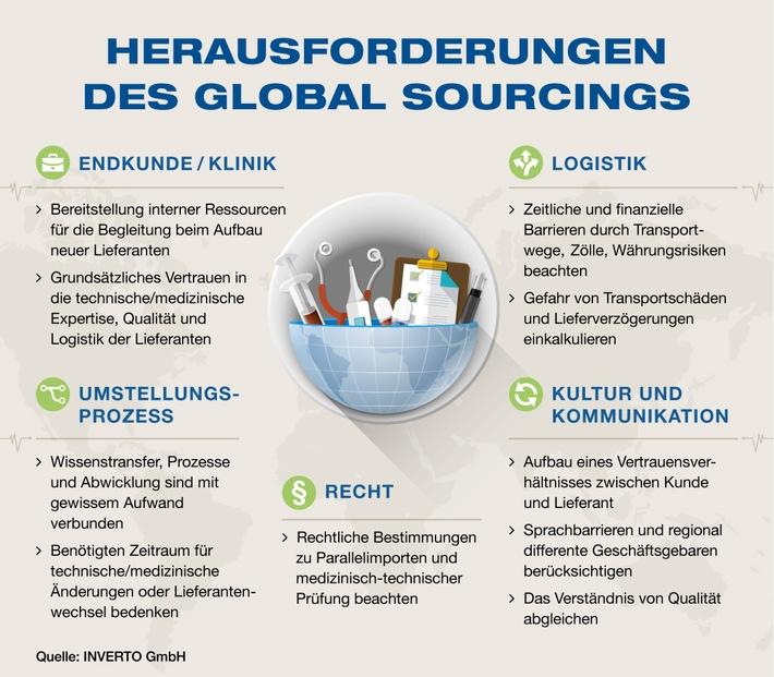 global-sourcing-im-gesundheitssektor-angst-vor-schlechter-qualitaet-sowie-logistische-und-rechtliche