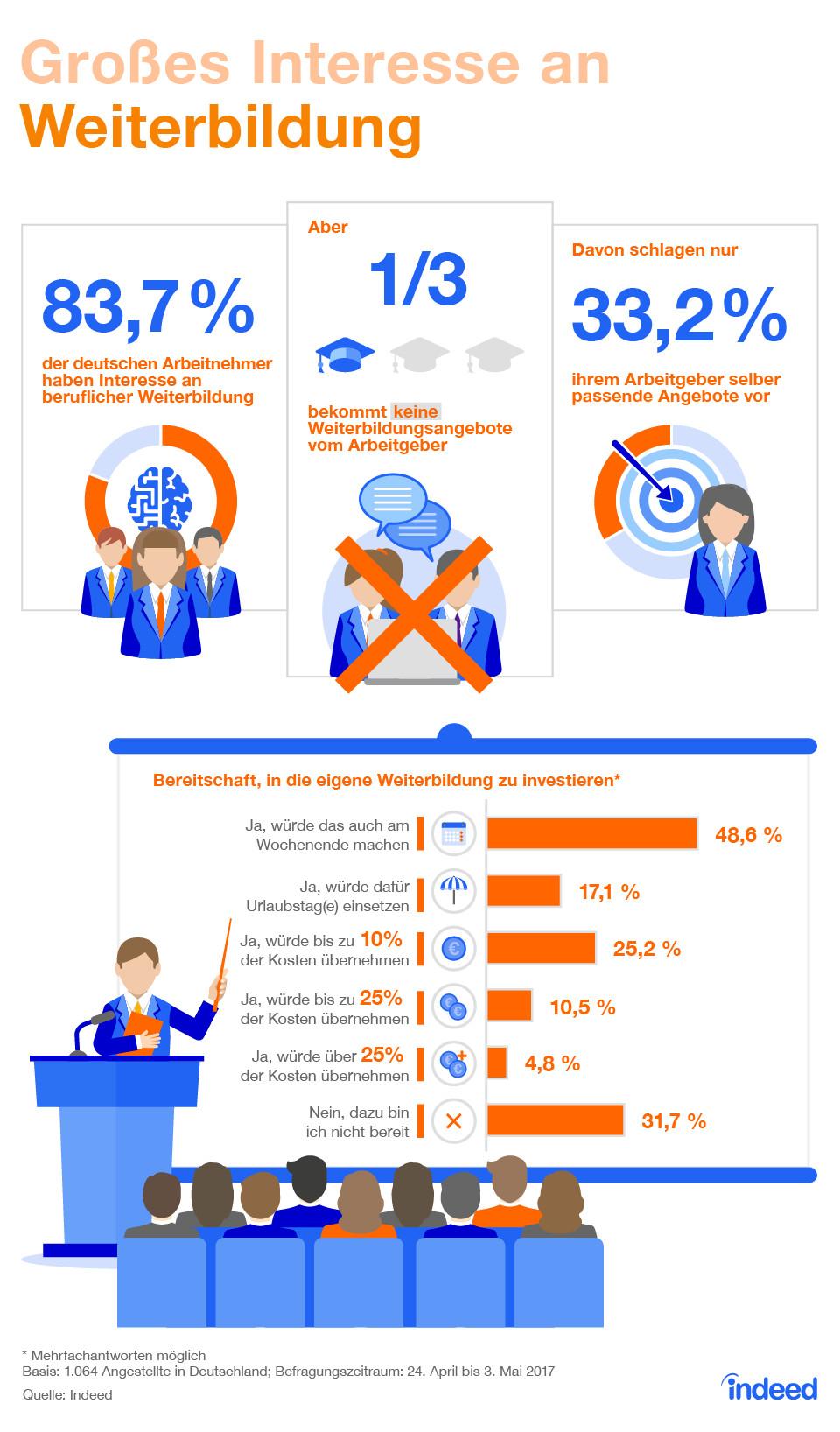 Arbeitnehmer haben großes Interesse an Weiterbildung