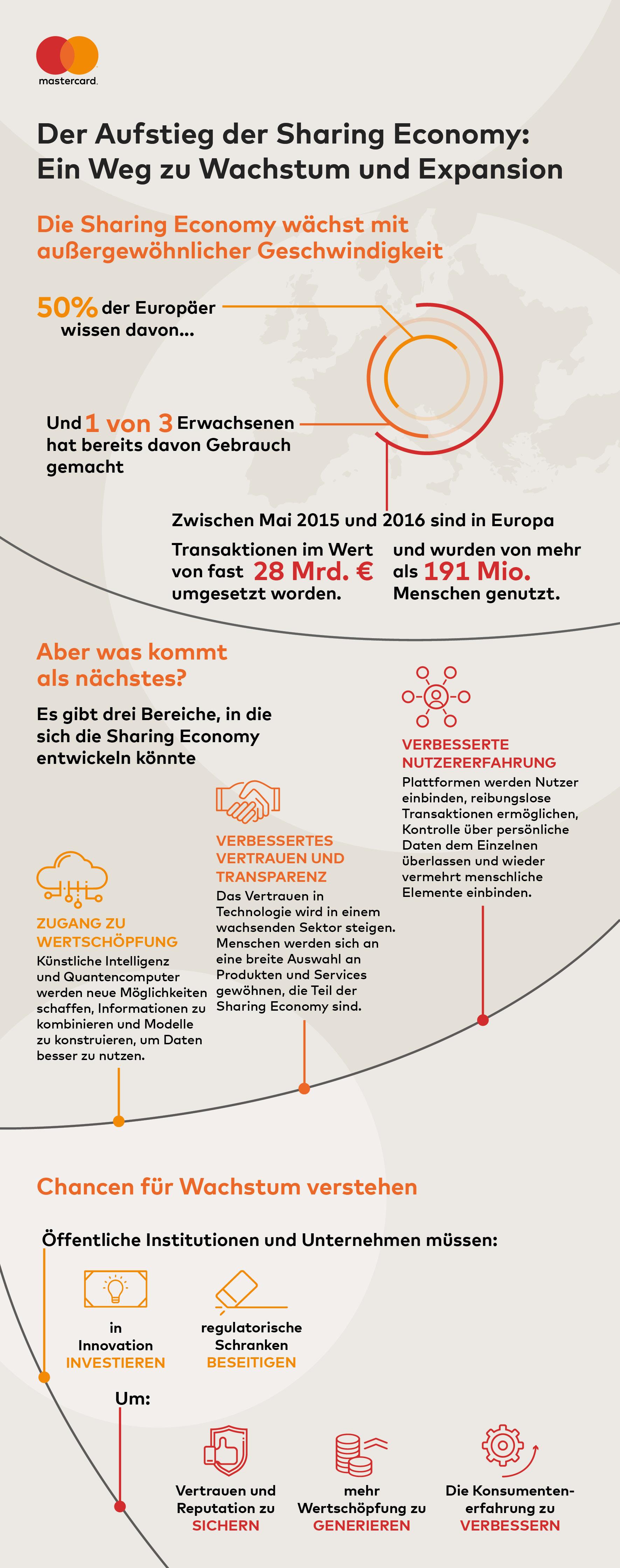 """der Aufstieg der Sharing Economy - Weg zu Wachstum und Expansion Weiterer Text über ots und www.presseportal.de/nr/113997 /  Quellenangabe: """"obs/Mastercard Deutschland"""""""