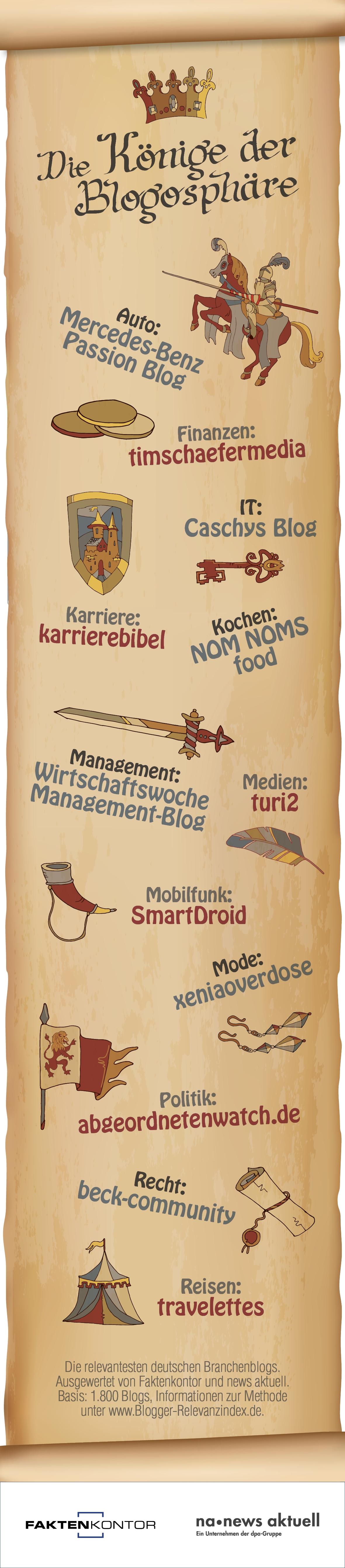 Die Könige der Blogosphäre: Die relevantesten deutschen Blogs