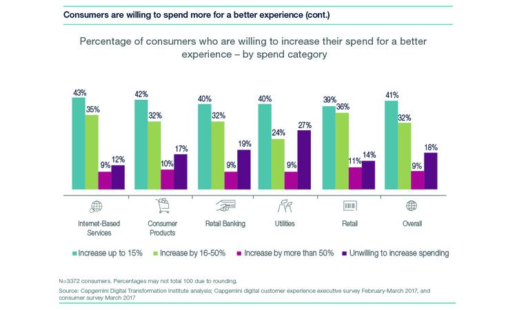 Großunternehmen werden Kundenerwartungen nicht gerecht