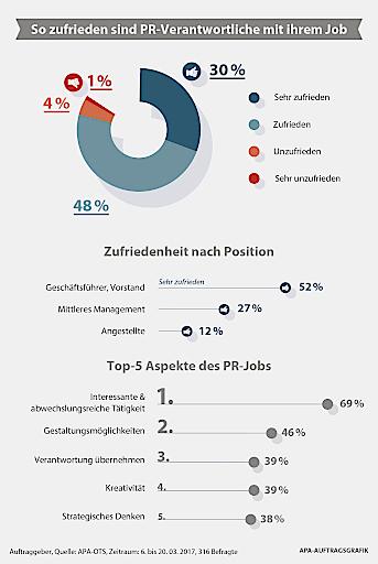 OTS-Trendradar: 78 Prozent der PR-Fachleute sind mit ihrem Job zufrieden