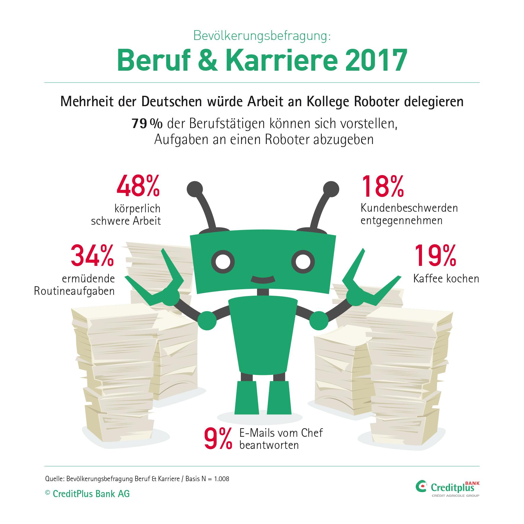 Acht von zehn Berufstätigen und Arbeitssuchenden in Deutschland befürworten Roboter