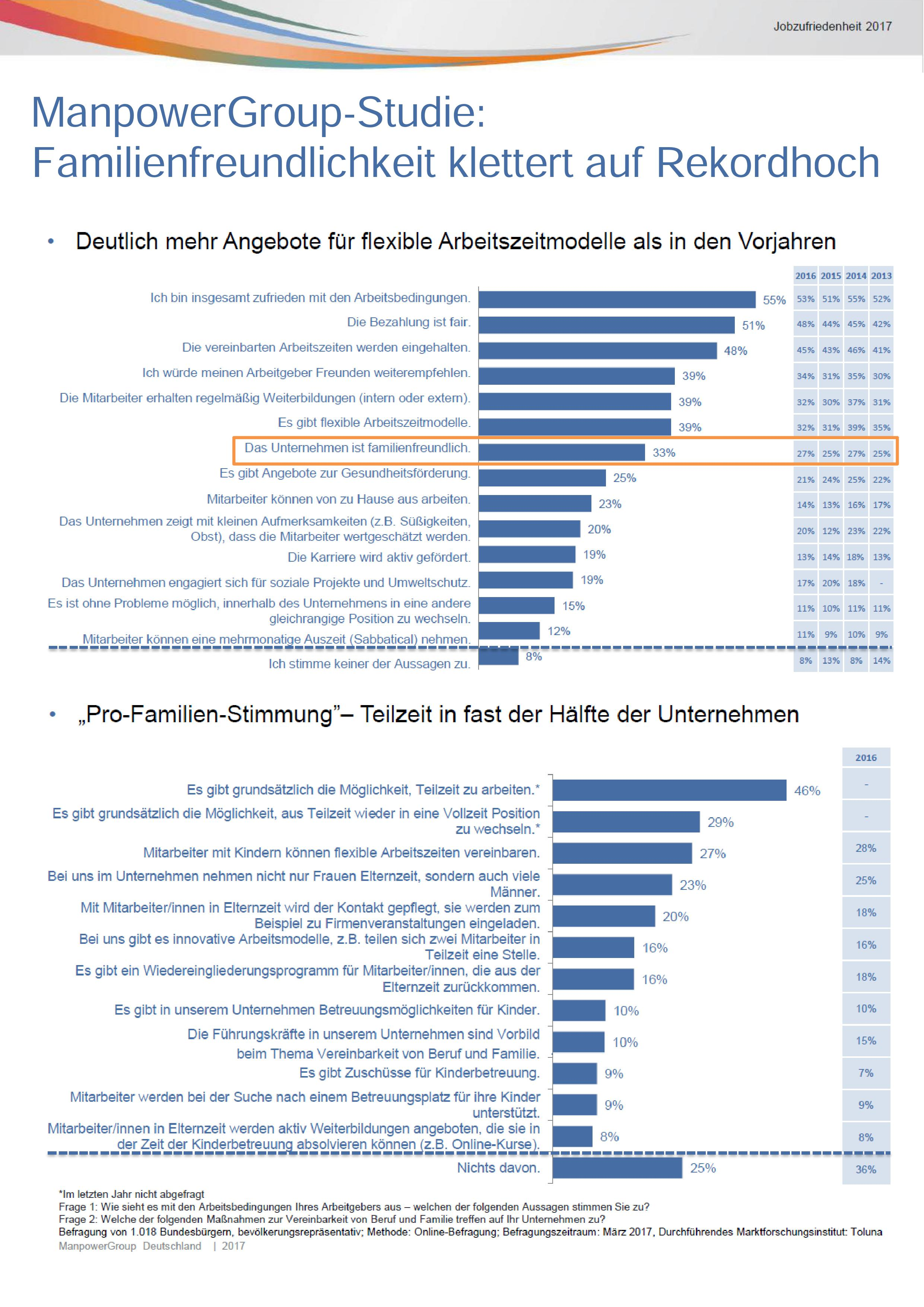 """Unternehmensstudie: Familienfreundlichkeit klettert auf Rekordhoch / """"Pro-Familien-Stimmung"""" entwickelt sich in vielen Firmen / 39 Prozent der Arbeitgeber bieten flexible Arbeitszeitmodelle"""