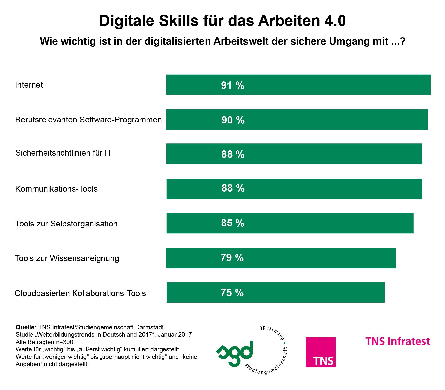 Arbeitswelt 4.0: Digitalisierung erhöht Weiterbildungsbedarf