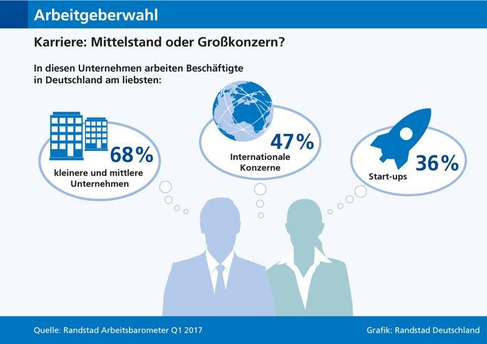 mittelstaendler-beliebteste-arbeitgeber-in-deutschland