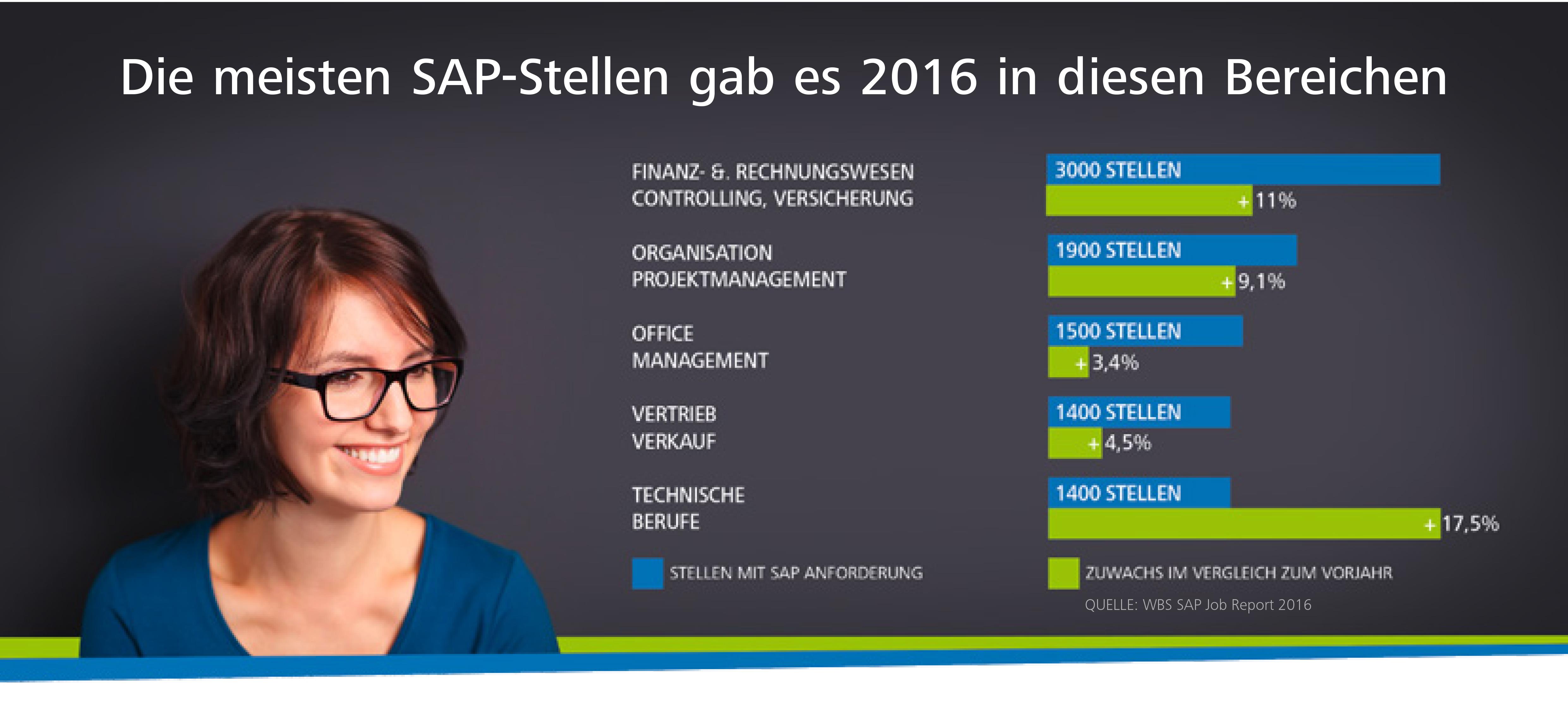 Weiterbildungen rund um SAP-Software
