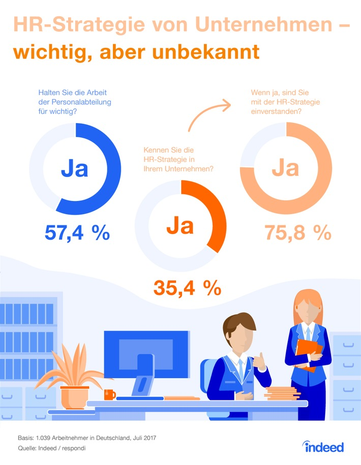 indeed-job-studie-mitarbeiter-finden-personalarbeit-wichtig-kennen-die-strategie-dahinter-aber-kaum