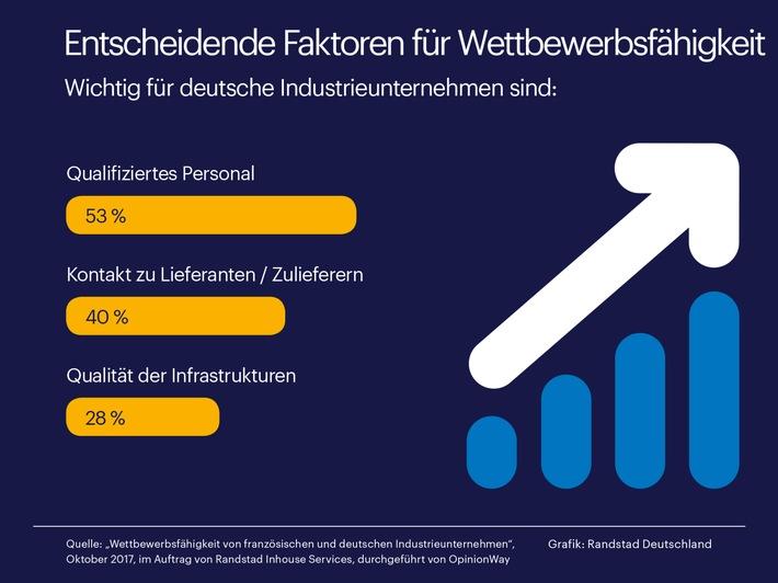 deutsche-industrie-in-europa-spitze-dank-qualifizierter-mitarbeiter-randstad-studie-zu-wettbewerbsfa