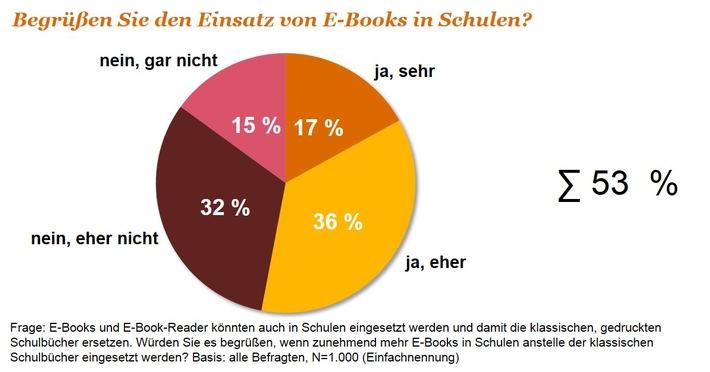 digitale-bildung-e-books-an-schulen-vor-dem-durchbruch