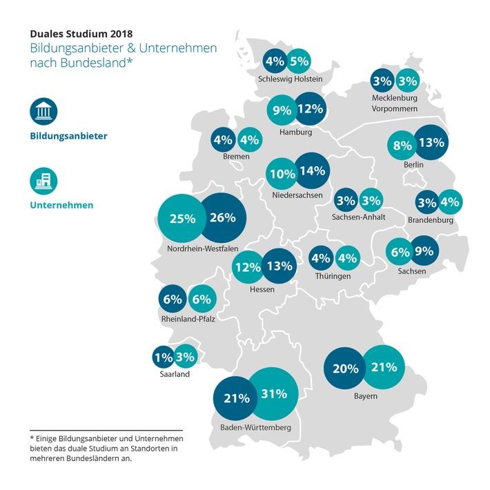 duales-studium-2018-der-report-wegweiser-duales-studium-veroeffentlicht-aktuelle-statistik-zum-duale