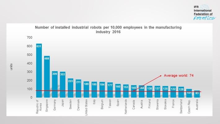 roboterdichte-steigt-weltweit-auf-neuen-rekord-international-federation-of-robotics
