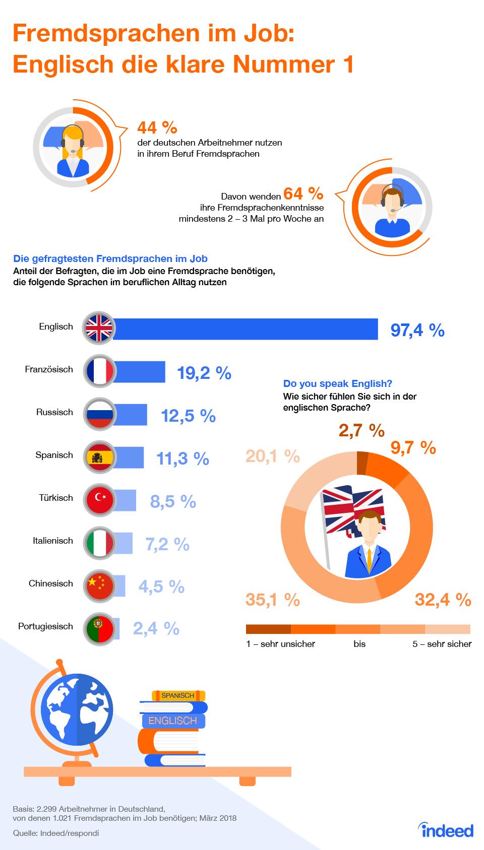 Aktuelle Arbeitsmarkt-Umfrage