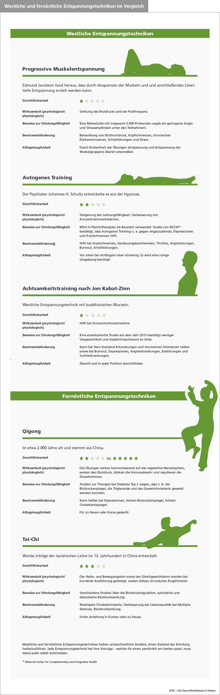 AOK Hessen_Infografik_Westliche-vs_-Fernöstliche-Entspannungstechniken
