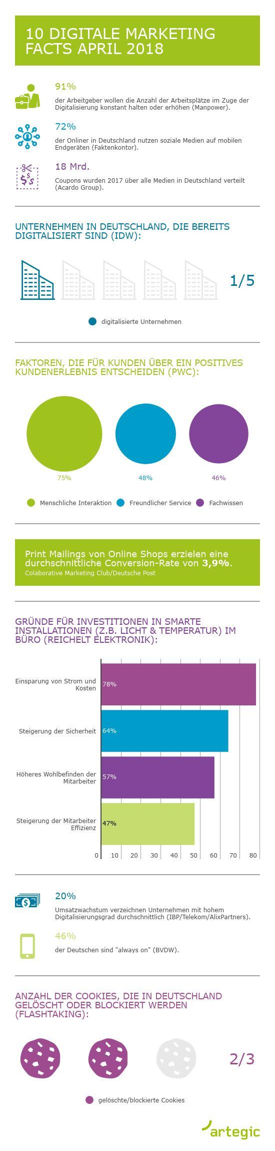 Infografik: 10 digitale Marketing KPI April 2018