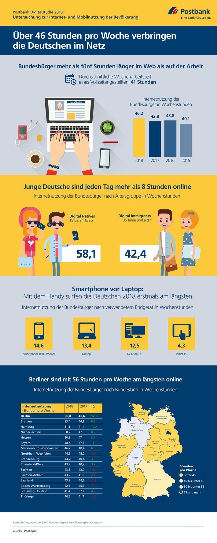 Postbank Digitalstudie 2018