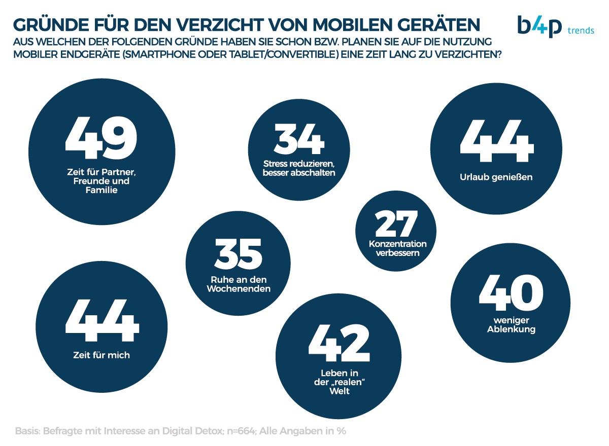 """b4p-Trendstudie zu """"Digital Detox"""": Wie die Deutschen abschalten"""