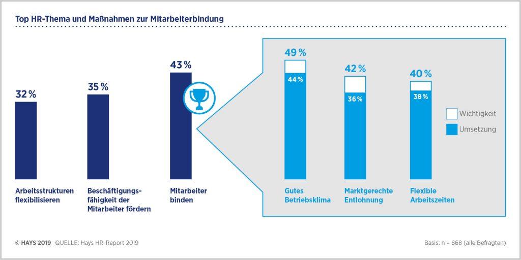 """Das Top-HR-Thema und Maßnahmen zur Mitarbeiterbindung. Quellenangabe: """"obs/Hays AG"""""""
