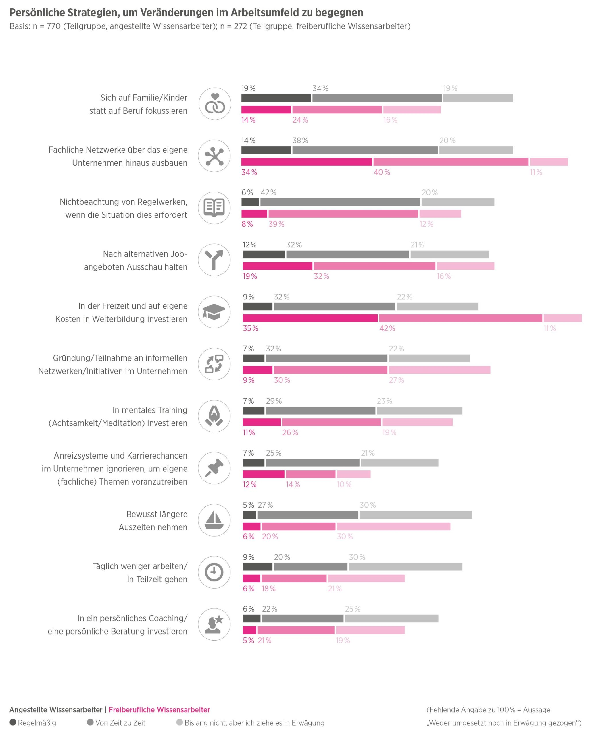 Hays-Studie: Wissensarbeit im digitalen Wandel