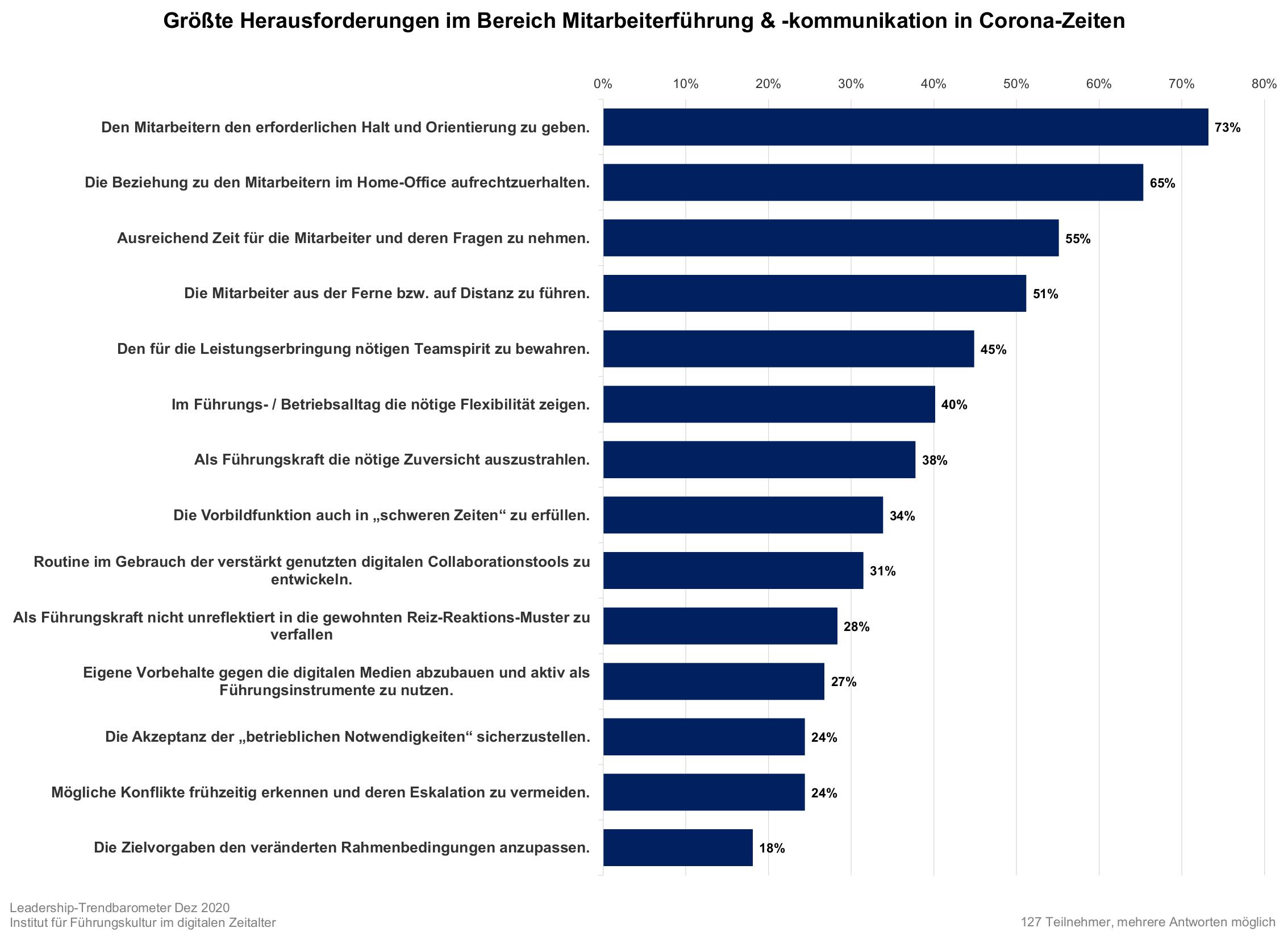 Mel_Trendbarometer-Führung-Corona-Grafik1