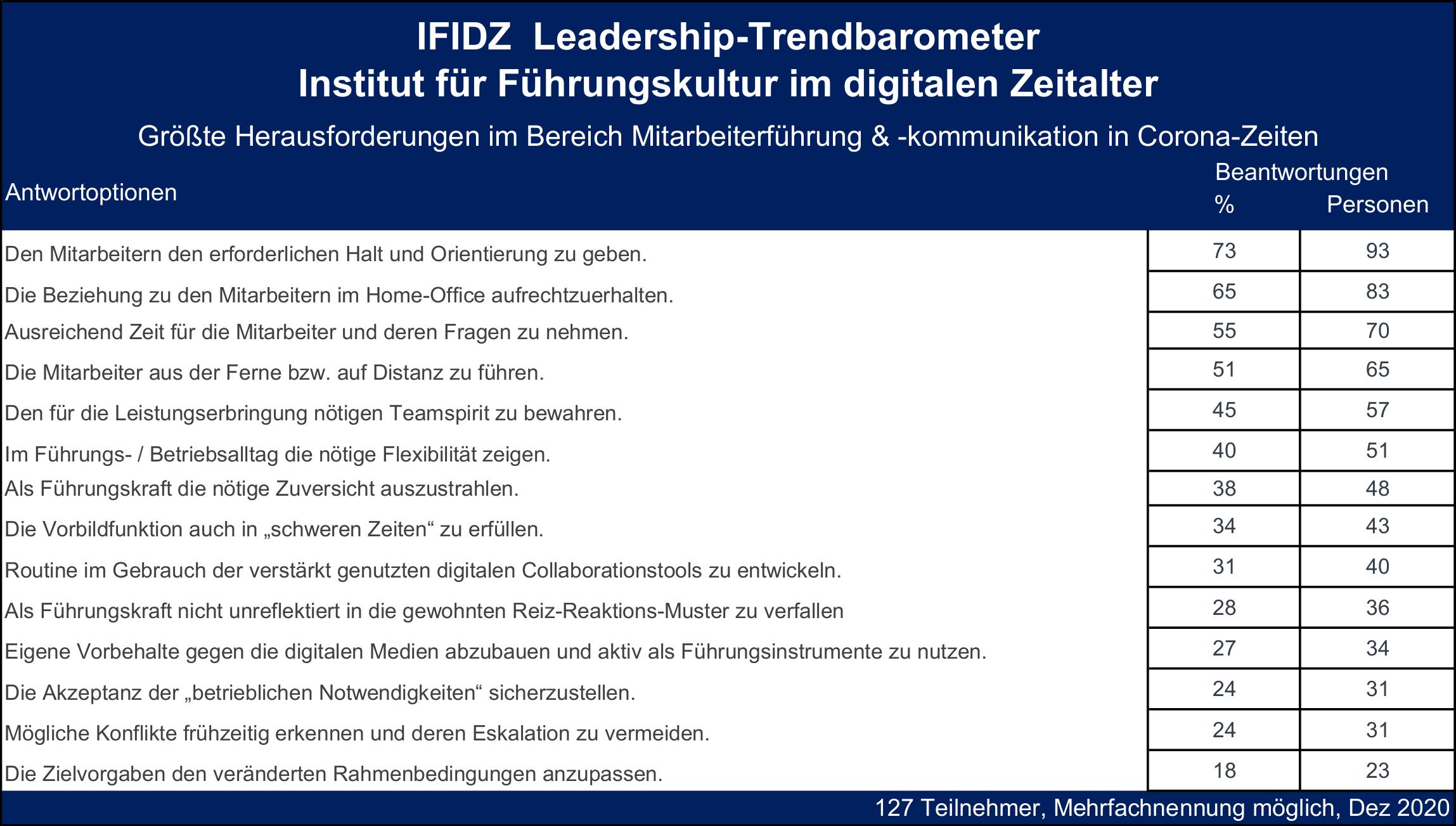Mel_Trendbarometer-Führung-Corona-Grafik2