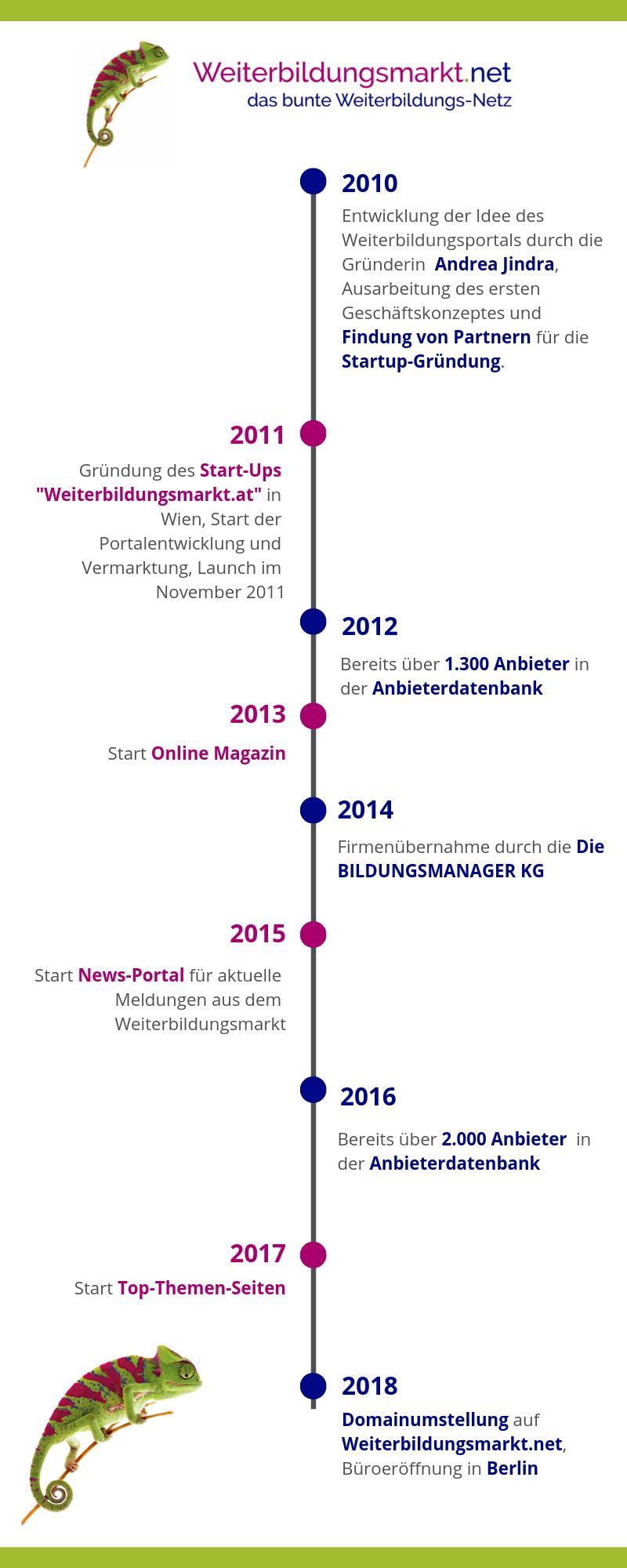 Infografik WBM Zeitachse